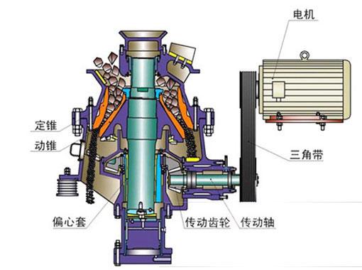 单缸液压圆锥破碎机工作原理
