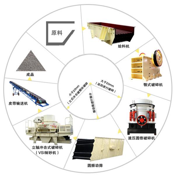 砂子生产线加工环节