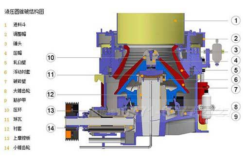 液压式圆锥破碎机结构图